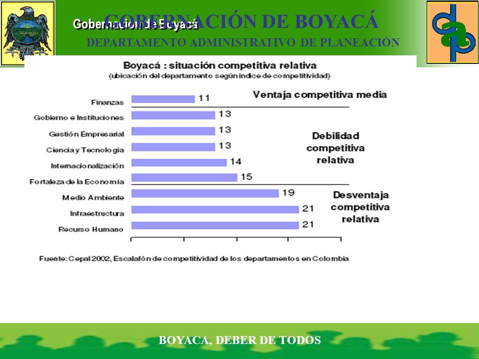 Gobernación de Boyacá BOYACA, DEBER DE TODOS GOBERNACIÓN DE BOYACÁ DEPARTAMENTO ADMINISTRATIVO DE PLANEACIÓN