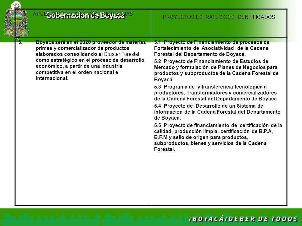 Gobernación de Boyacá APUESTAS PRODUCTIVAS PRIORIZADAS PROYECTOS ESTRATÉGICOS IDENTIFICADOS 5.Boyacá será en el 2020 proveedor de materias primas y co