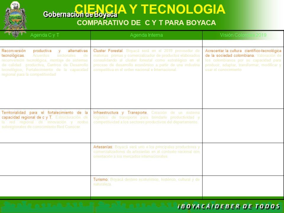 Gobernación de Boyacá Agenda C y TAgenda InternaVisión Colombia 2019 Reconversión productiva y alternativas tecnológicas. Acuerdos sectoriales de reco