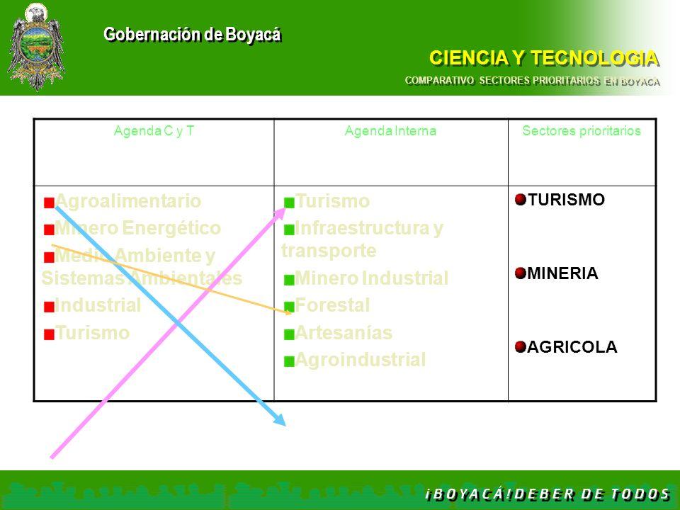 Gobernación de Boyacá CIENCIA Y TECNOLOGIA COMPARATIVO SECTORES PRIORITARIOS EN BOYACA Agenda C y TAgenda InternaSectores prioritarios Agroalimentario