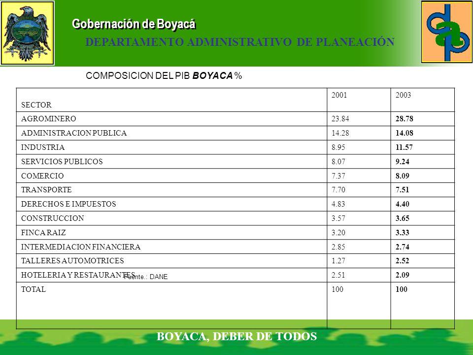 Gobernación de Boyacá BOYACA, DEBER DE TODOS DEPARTAMENTO ADMINISTRATIVO DE PLANEACIÓN COMPOSICION DEL PIB BOYACA % SECTOR 20012003 AGROMINERO23.8428.