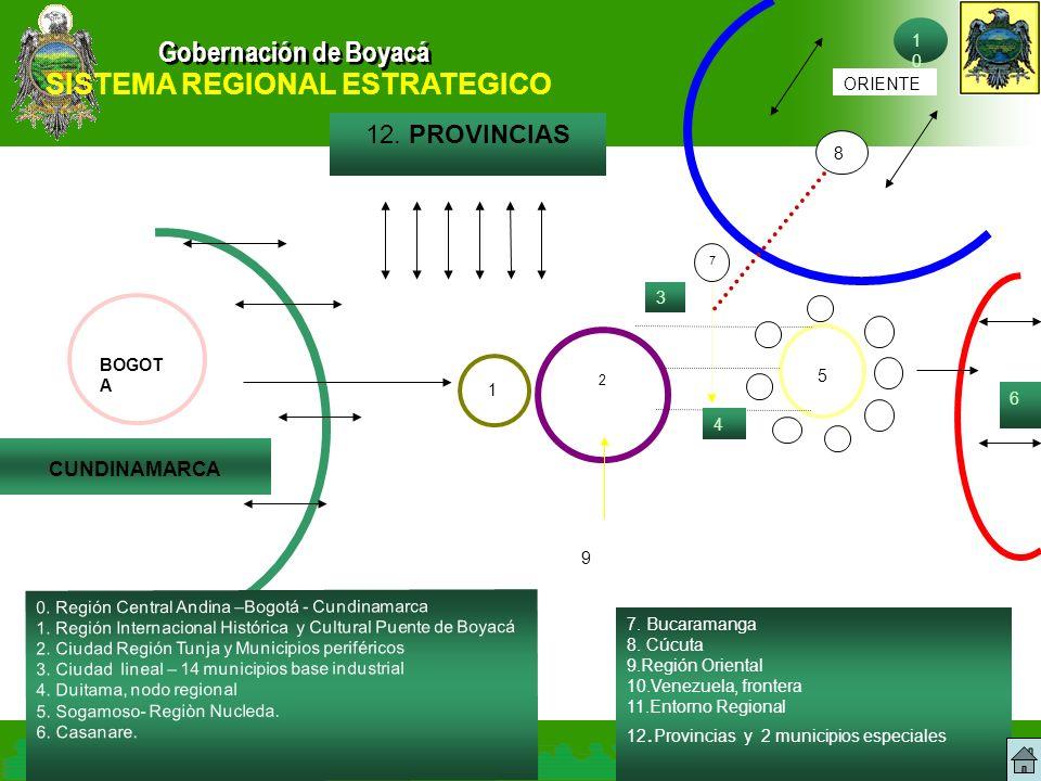 Gobernación de Boyacá CUNDINAMARCA ORIENTE BOGOT A 2 5 12. PROVINCIAS 3 6 8 7 1010 0. Región Central Andina –Bogotá - Cundinamarca 1. Región Internaci
