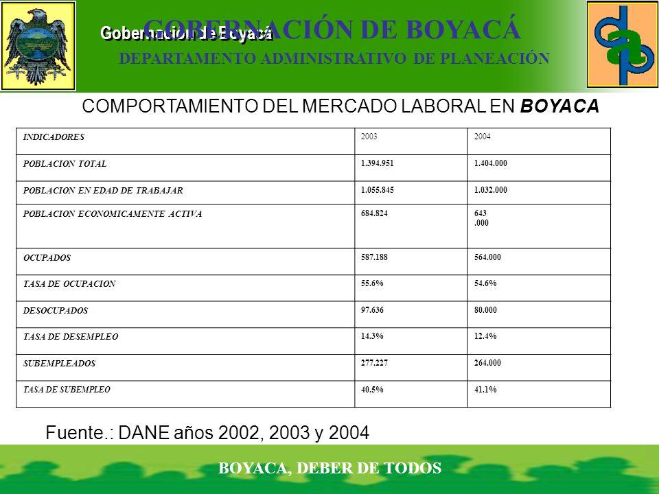Gobernación de Boyacá BOYACA, DEBER DE TODOS GOBERNACIÓN DE BOYACÁ DEPARTAMENTO ADMINISTRATIVO DE PLANEACIÓN COMPORTAMIENTO DEL MERCADO LABORAL EN BOY