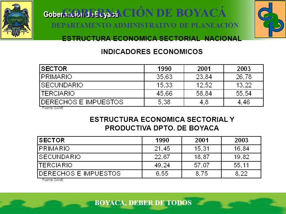 Gobernación de Boyacá BOYACA, DEBER DE TODOS GOBERNACIÓN DE BOYACÁ DEPARTAMENTO ADMINISTRATIVO DE PLANEACIÓN ESTRUCTURA ECONOMICA SECTORIAL NACIONAL I