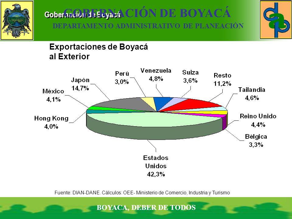 Gobernación de Boyacá BOYACA, DEBER DE TODOS GOBERNACIÓN DE BOYACÁ DEPARTAMENTO ADMINISTRATIVO DE PLANEACIÓN Exportaciones de Boyacá al Exterior Fuent