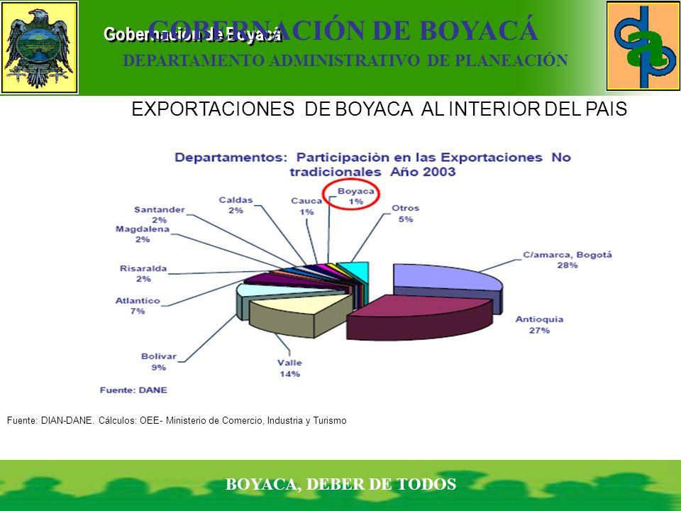 Gobernación de Boyacá BOYACA, DEBER DE TODOS GOBERNACIÓN DE BOYACÁ DEPARTAMENTO ADMINISTRATIVO DE PLANEACIÓN EXPORTACIONES DE BOYACA AL INTERIOR DEL P