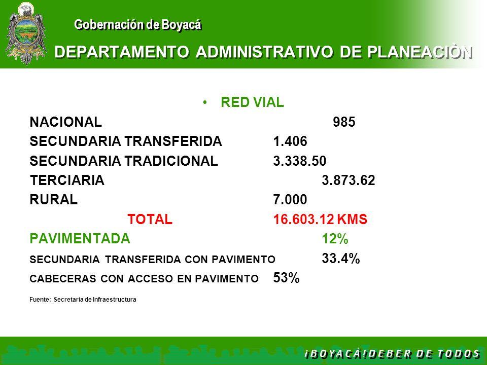 Gobernación de Boyacá DEPARTAMENTO ADMINISTRATIVO DE PLANEACIÒN RED VIAL NACIONAL 985 SECUNDARIA TRANSFERIDA1.406 SECUNDARIA TRADICIONAL3.338.50 TERCI