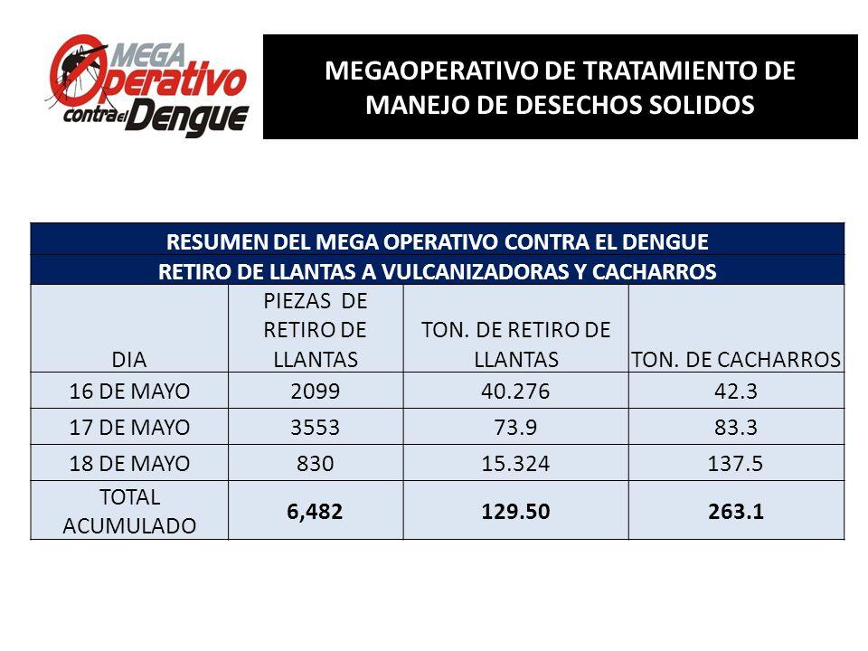 Comité Interinstitucional de Lucha contra del Dengue Conferencia de Prensa, 13 de mayo de 2013 RESUMEN RESUMEN DEL MEGA OPERATIVO CONTRA EL DENGUE RET