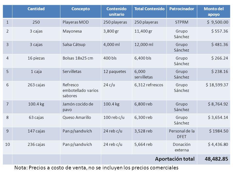 Comité Interinstitucional de Lucha contra del Dengue Conferencia de Prensa, 13 de mayo de 2013 Nota: Precios a costo de venta, no se incluyen los prec