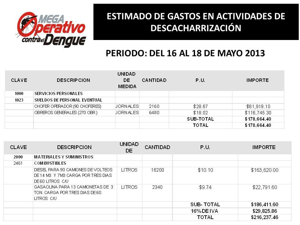 Comité Interinstitucional de Lucha contra del Dengue Conferencia de Prensa, 13 de mayo de 2013 ESTIMADO DE GASTOS EN ACTIVIDADES DE DESCACHARRIZACIÓN