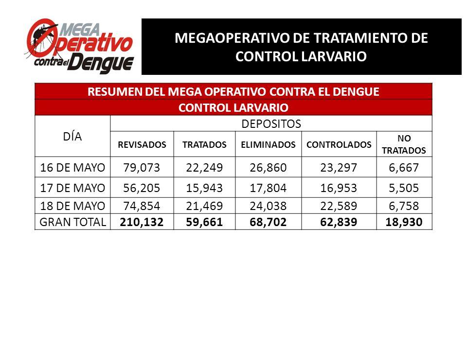 Comité Interinstitucional de Lucha contra del Dengue Conferencia de Prensa, 13 de mayo de 2013 RESUMEN MEGAOPERATIVO DE TRATAMIENTO DE CONTROL LARVARI
