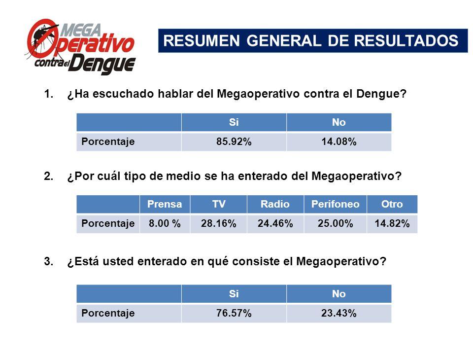 Comité Interinstitucional de Lucha contra del Dengue Conferencia de Prensa, 13 de mayo de 2013 1.¿Ha escuchado hablar del Megaoperativo contra el Deng