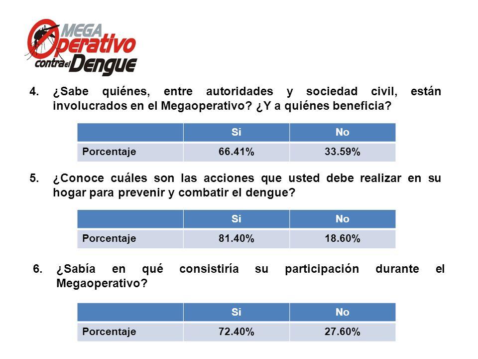 Comité Interinstitucional de Lucha contra del Dengue Conferencia de Prensa, 13 de mayo de 2013 5.¿Conoce cuáles son las acciones que usted debe realiz