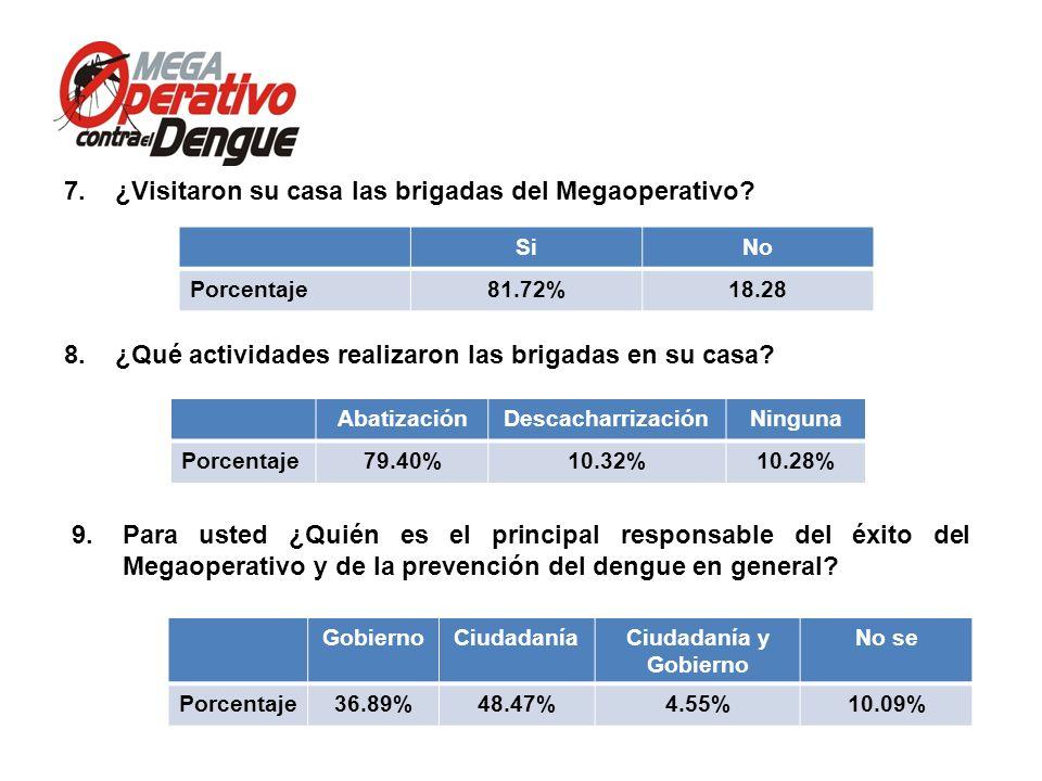 Comité Interinstitucional de Lucha contra del Dengue Conferencia de Prensa, 13 de mayo de 2013 9.Para usted ¿Quién es el principal responsable del éxi