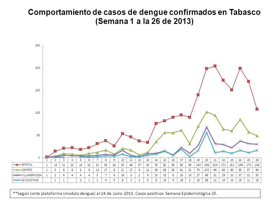 Comportamiento de casos de dengue confirmados en Tabasco (Semana 1 a la 26 de 2013) **Según corte plataforma (modulo dengue) al 24 de Junio 2013, Caso