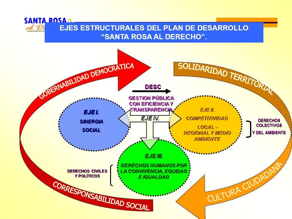 EJES ESTRUCTURALES DEL PLAN DE DESARROLLO SANTA ROSA AL DERECHO. EJE I. SINERGIASOCIAL EJE II. COMPETITIVIDAD LOCAL – REGIONAL Y MEDIO AMBIENTE LOCAL