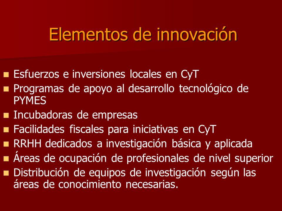 Elementos de innovación Esfuerzos e inversiones locales en CyT Programas de apoyo al desarrollo tecnológico de PYMES Incubadoras de empresas Facilidades fiscales para iniciativas en CyT RRHH dedicados a investigación básica y aplicada Áreas de ocupación de profesionales de nivel superior Distribución de equipos de investigación según las áreas de conocimiento necesarias.