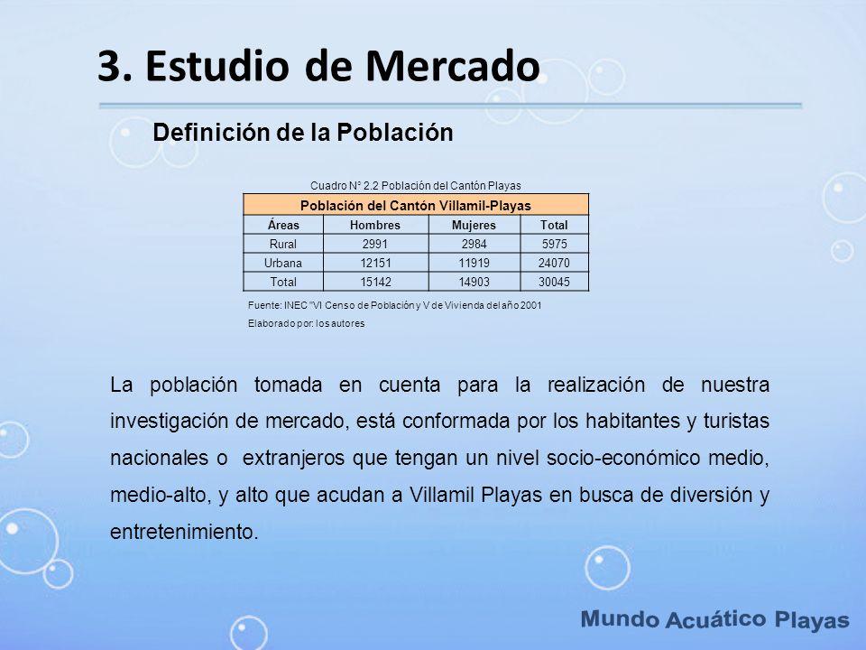 3. Estudio de Mercado Cuadro N° 2.2 Población del Cantón Playas Población del Cantón Villamil-Playas ÁreasHombresMujeresTotal Rural299129845975 Urbana