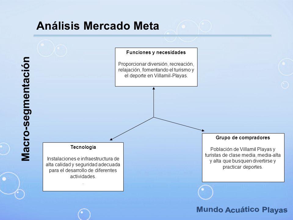 Macro-segmentación Análisis Mercado Meta Funciones y necesidades Proporcionar diversión, recreación, relajación, fomentando el turismo y el deporte en