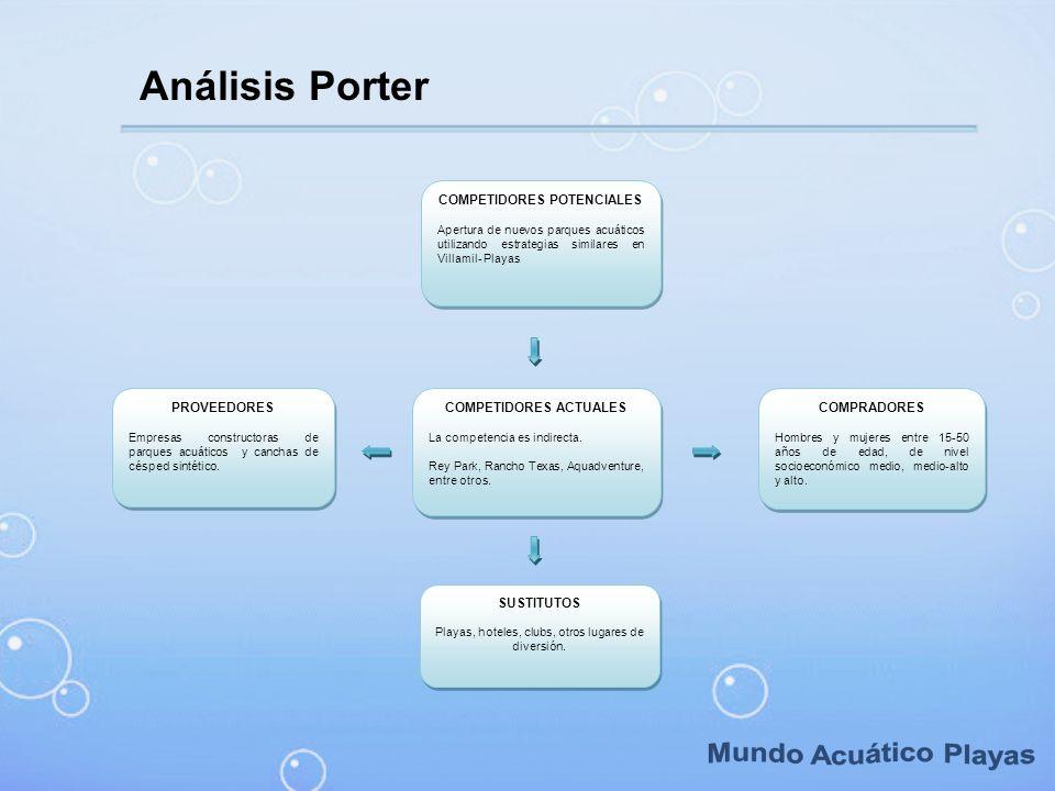 Análisis Porter COMPETIDORES POTENCIALES Apertura de nuevos parques acuáticos utilizando estrategias similares en Villamil- Playas COMPETIDORES POTENC