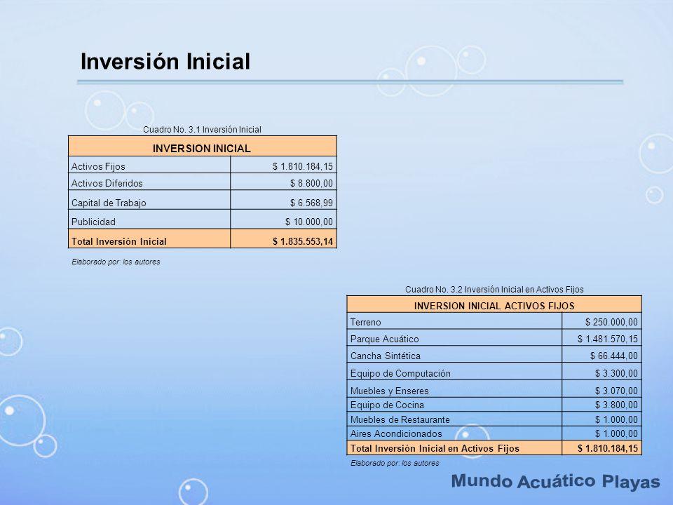 Inversión Inicial Cuadro No. 3.1 Inversión Inicial INVERSION INICIAL Activos Fijos$ 1.810.184,15 Activos Diferidos$ 8.800,00 Capital de Trabajo$ 6.568