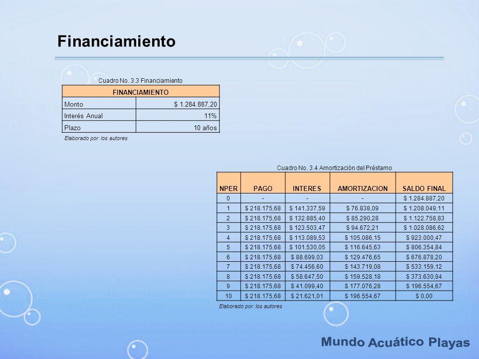 Financiamiento Cuadro No. 3.3 Financiamiento FINANCIAMIENTO Monto$ 1.284.887,20 Interés Anual11% Plazo10 años Elaborado por: los autores Cuadro No. 3.