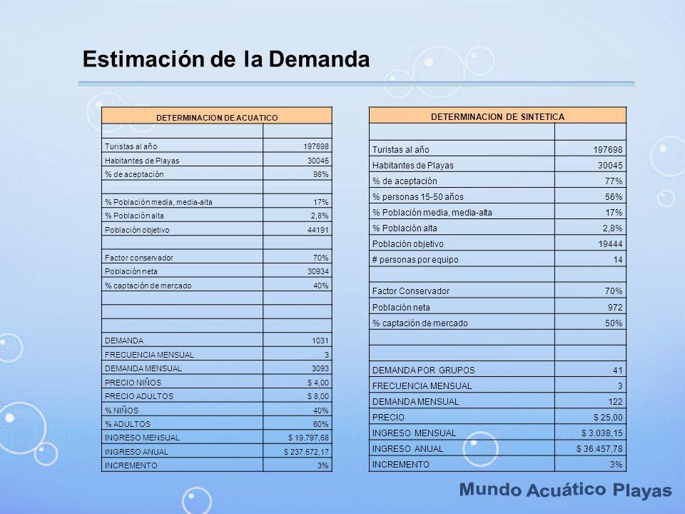 Estimación de la Demanda DETERMINACION DE ACUATICO Turistas al año197698 Habitantes de Playas30045 % de aceptación98% % Población media, media-alta17%