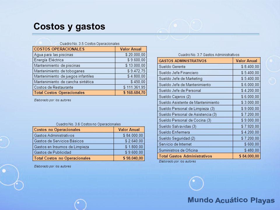 Costos y gastos Cuadro No. 3.5 Costos Operacionales COSTOS OPERACIONALESValor Anual Agua para las piscinas$ 20.000,00 Energía Eléctrica$ 9.600,00 Mant