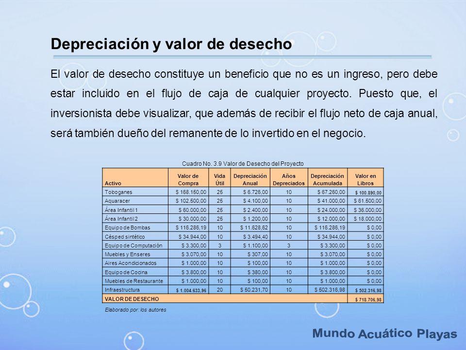 Cuadro No. 3.9 Valor de Desecho del Proyecto Activo Valor de Compra Vida Útil Depreciación Anual Años Depreciados Depreciación Acumulada Valor en Libr