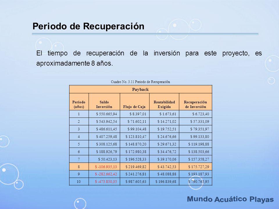 Periodo de Recuperación El tiempo de recuperación de la inversión para este proyecto, es aproximadamente 8 años. Cuadro No. 3.11 Periodo de Recuperaci
