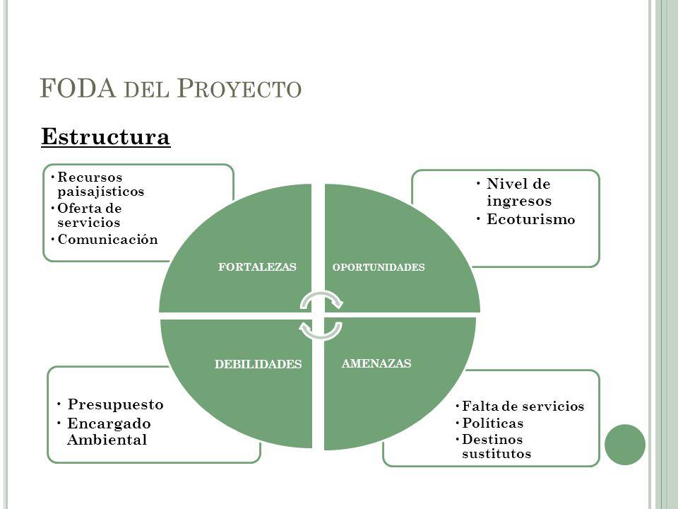 Estructura FODA DEL P ROYECTO Falta de servicios Políticas Destinos sustitutos Presupuesto Encargado Ambiental Nivel de ingresos Ecoturism o Recursos