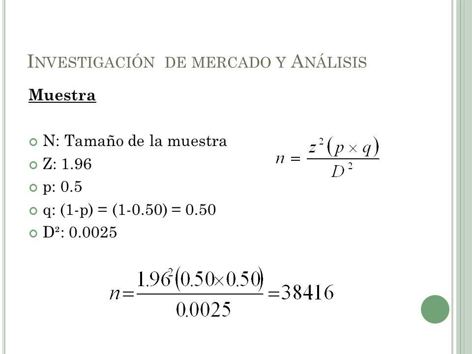 Muestra N: Tamaño de la muestra Z: 1.96 p: 0.5 q: (1-p) = (1-0.50) = 0.50 D²: 0.0025 I NVESTIGACIÓN DE MERCADO Y A NÁLISIS