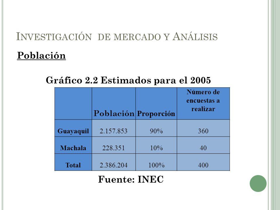 Población Gráfico 2.2 Estimados para el 2005 Fuente: INEC I NVESTIGACIÓN DE MERCADO Y A NÁLISIS Población Proporción Número de encuestas a realizar Gu