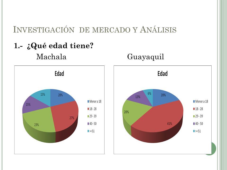 1.- ¿Qué edad tiene? MachalaGuayaquil I NVESTIGACIÓN DE MERCADO Y A NÁLISIS