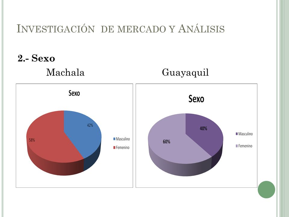 2.- Sexo MachalaGuayaquil I NVESTIGACIÓN DE MERCADO Y A NÁLISIS