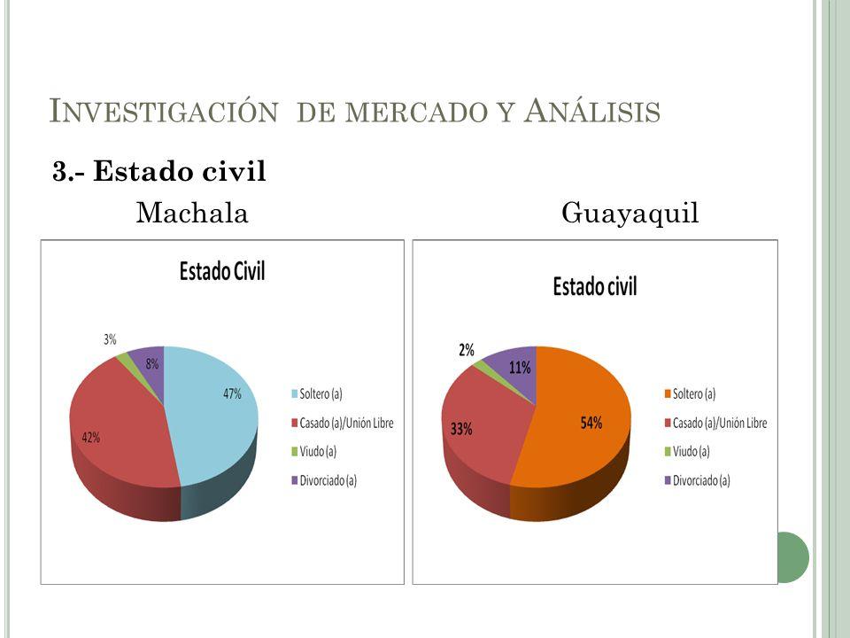 3.- Estado civil MachalaGuayaquil I NVESTIGACIÓN DE MERCADO Y A NÁLISIS