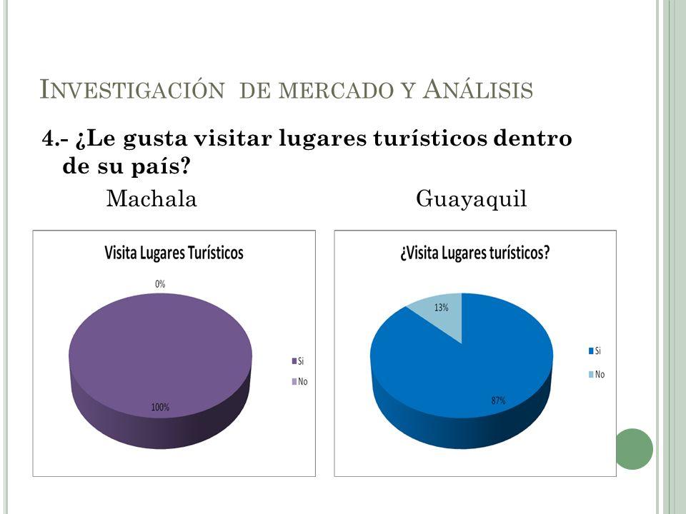 4.- ¿Le gusta visitar lugares turísticos dentro de su país? Machala Guayaquil I NVESTIGACIÓN DE MERCADO Y A NÁLISIS