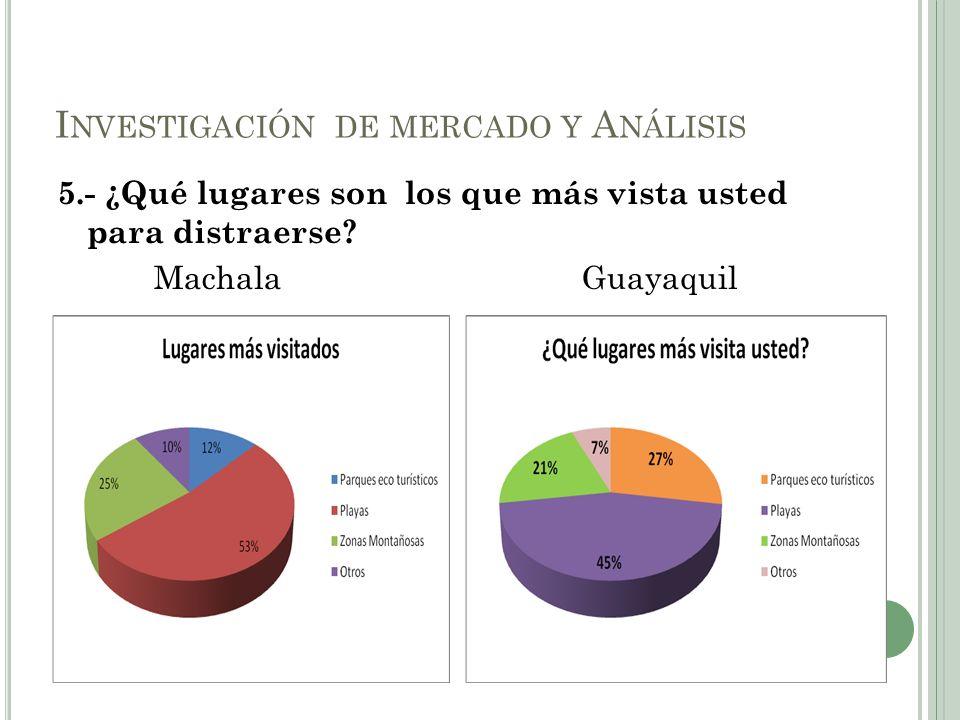 5.- ¿Qué lugares son los que más vista usted para distraerse? Machala Guayaquil I NVESTIGACIÓN DE MERCADO Y A NÁLISIS