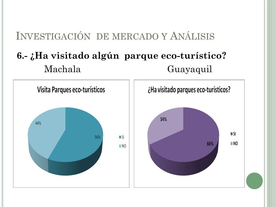 6.- ¿Ha visitado algún parque eco-turístico? Machala Guayaquil I NVESTIGACIÓN DE MERCADO Y A NÁLISIS