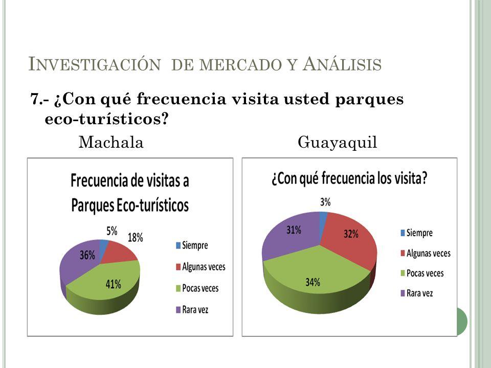 7.- ¿Con qué frecuencia visita usted parques eco-turísticos? Machala Guayaquil I NVESTIGACIÓN DE MERCADO Y A NÁLISIS