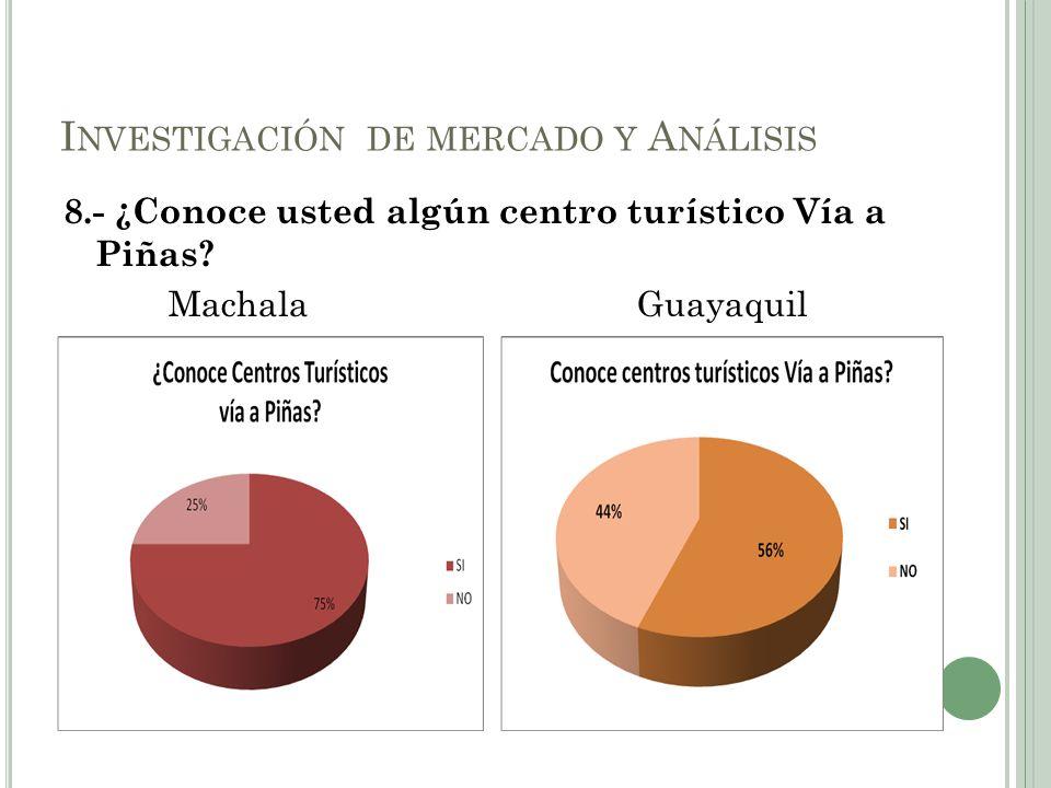 8.- ¿Conoce usted algún centro turístico Vía a Piñas? Machala Guayaquil I NVESTIGACIÓN DE MERCADO Y A NÁLISIS