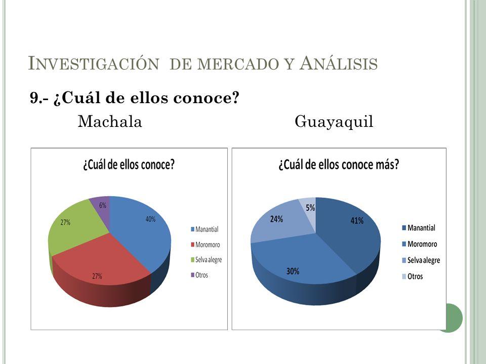 9.- ¿Cuál de ellos conoce? Machala Guayaquil I NVESTIGACIÓN DE MERCADO Y A NÁLISIS