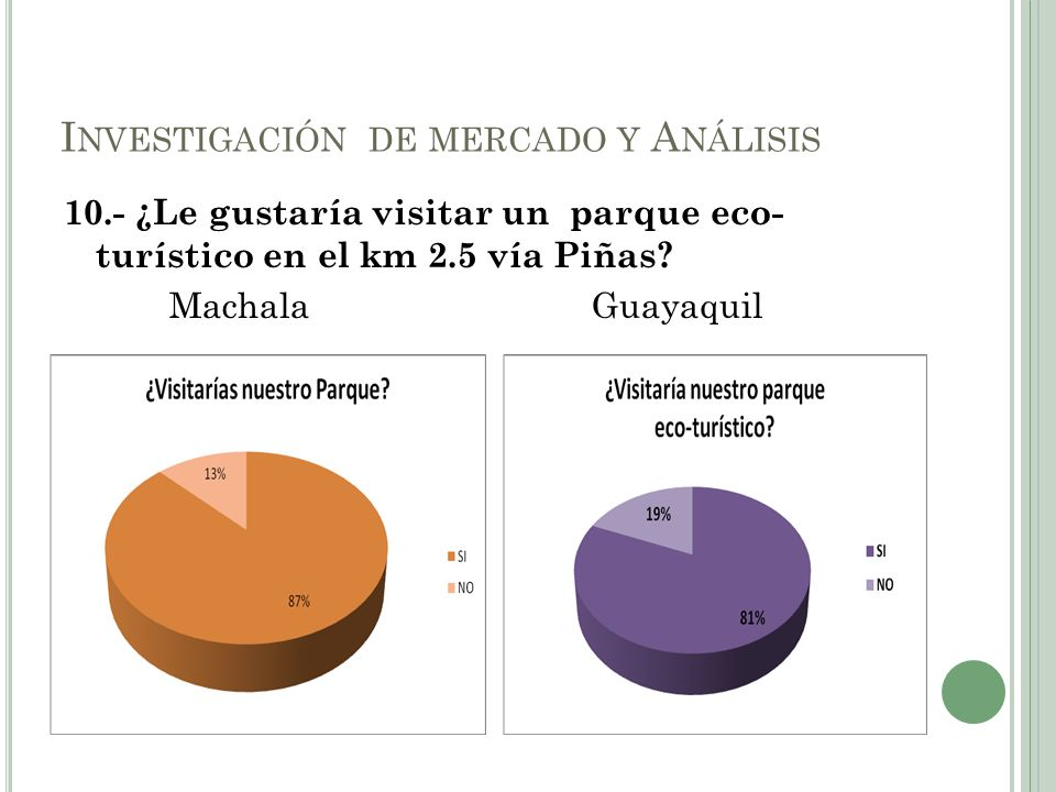 10.- ¿Le gustaría visitar un parque eco- turístico en el km 2.5 vía Piñas? MachalaGuayaquil I NVESTIGACIÓN DE MERCADO Y A NÁLISIS