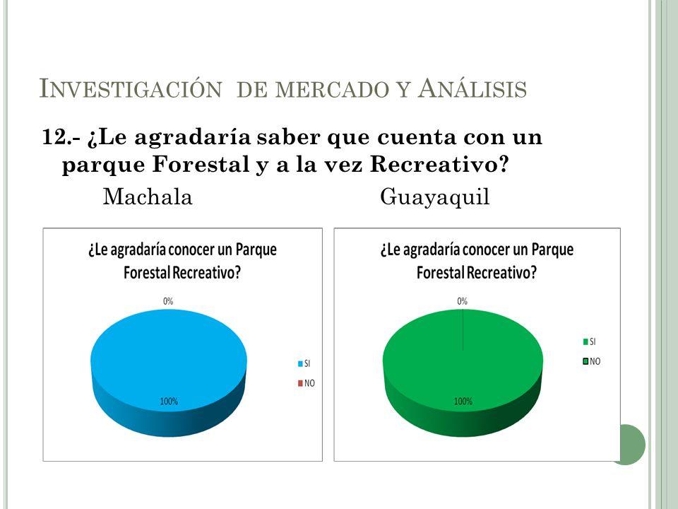 12.- ¿Le agradaría saber que cuenta con un parque Forestal y a la vez Recreativo? MachalaGuayaquil I NVESTIGACIÓN DE MERCADO Y A NÁLISIS