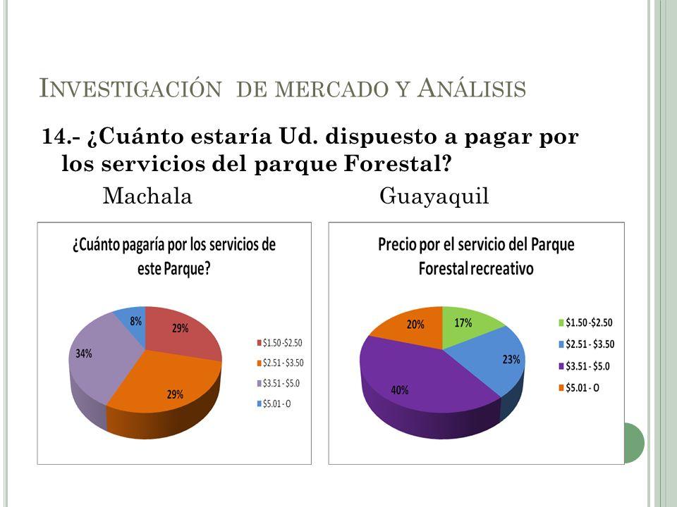 14.- ¿Cuánto estaría Ud. dispuesto a pagar por los servicios del parque Forestal? MachalaGuayaquil I NVESTIGACIÓN DE MERCADO Y A NÁLISIS