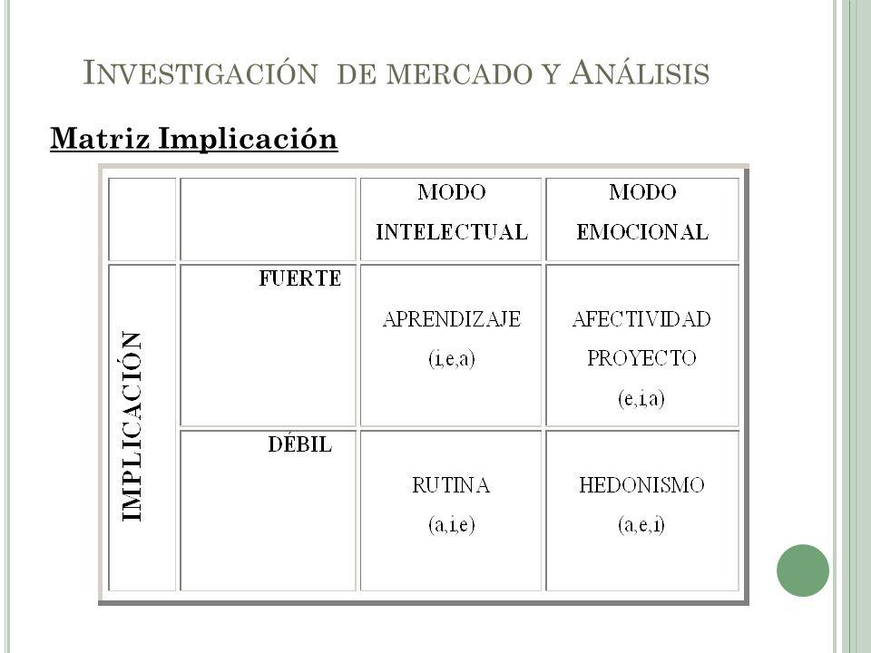 Matriz Implicación I NVESTIGACIÓN DE MERCADO Y A NÁLISIS