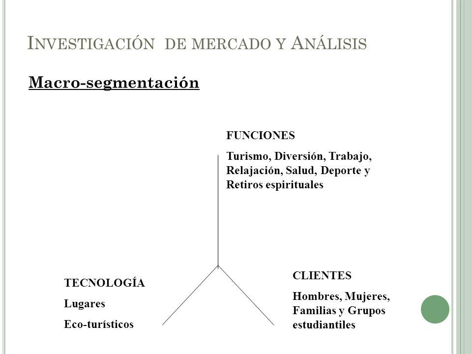 Macro-segmentación I NVESTIGACIÓN DE MERCADO Y A NÁLISIS FUNCIONES Turismo, Diversión, Trabajo, Relajación, Salud, Deporte y Retiros espirituales CLIE