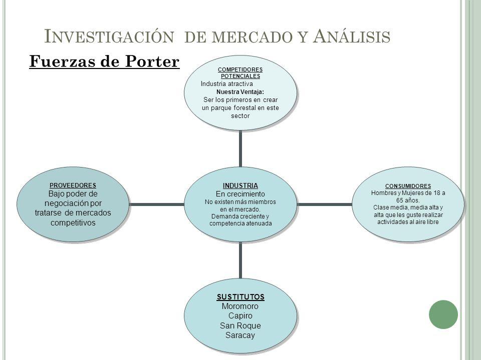 Fuerzas de Porter I NVESTIGACIÓN DE MERCADO Y A NÁLISIS INDUSTRIA En crecimiento No existen más miembros en el mercado. Demanda creciente y competenci