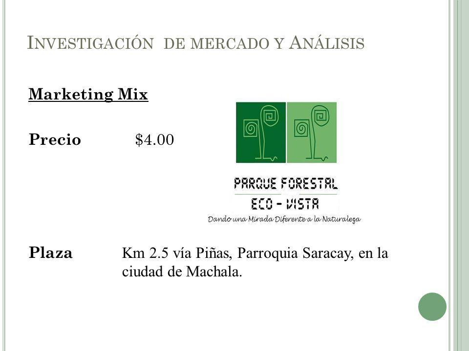 Marketing Mix Precio $4.00 Plaza Km 2.5 vía Piñas, Parroquia Saracay, en la ciudad de Machala. I NVESTIGACIÓN DE MERCADO Y A NÁLISIS