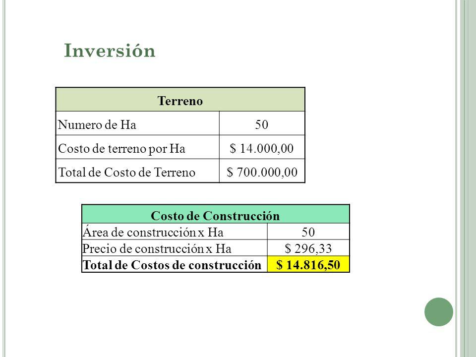 Inversión Terreno Numero de Ha50 Costo de terreno por Ha$ 14.000,00 Total de Costo de Terreno$ 700.000,00 Costo de Construcción Área de construcción x